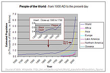 Poulation-since-1000AD.jpg