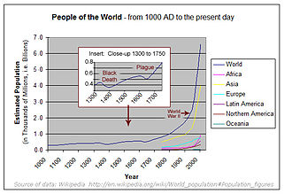 Population - Image: Poulation since 1000AD