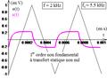Premier ordre non fondamental à transfert statique nul comme dérivateur d'un triangulaire - tetra.png