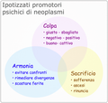 PromotoriPsichiciNeoplasmi.png