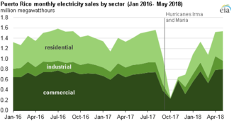 Puerto Rico Electric Power Authority - Hurricanes Irma and Maria sharply reduced the availability of electricity throughout the island