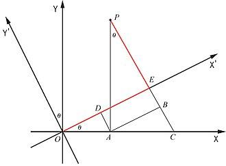 Rotation of axes - Image: Rotation of axes JCB