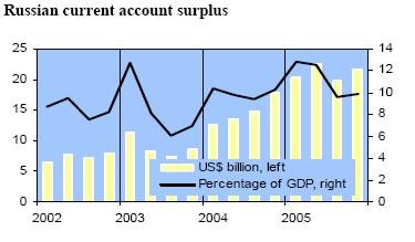 Russian current account