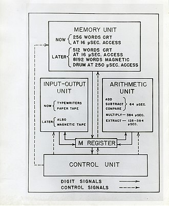 SEAC (computer) - Image: SEAC Computer 008