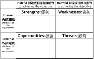 SWOT-Analysis-Chinese