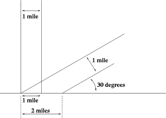 Effect of Sun angle on climate - Figure 2 One sunbeam one mile wide shines on the ground at a 90° angle, and another at a 30° angle. The one at a shallower angle covers twice as much area with the same amount of light energy.
