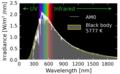 Solar AM0 spectrum with visible spectrum background (en).png