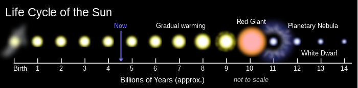 "14 billion year timeline showing Sun's present age at 4.6 byr; from 6 byr Sun gradually warming, becoming a red dwarf at 10 byr, ""soon"" followed by its transformation into a white dwarf star"