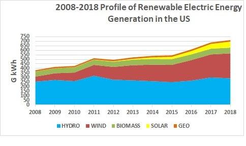 Ten Year Generation Renewables 2018
