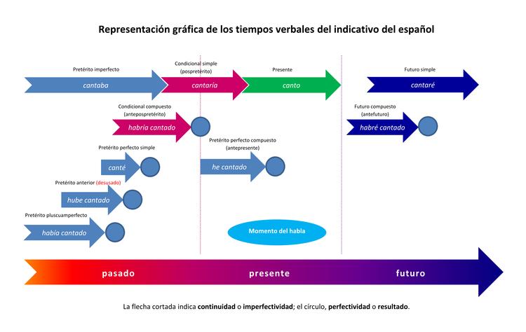 grafische darstellung der spanischen verben zeitformen im modo indicativo auf einen zeitstrahl in der terminologie von hans reichenbach kann die position r - Bildbeschreibung Spanisch Beispiel