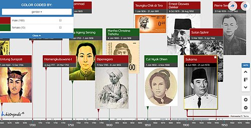 Timeline of Indonesian National Heroes