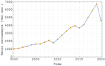 Tolmachevo passengers per year.png
