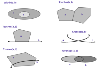 Spatial relation - Examples of topological spatial relations.