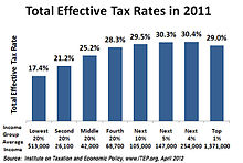 Total Effective Tax Rates 2011.jpg