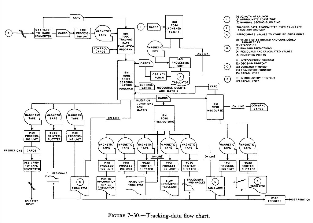 Flow Chart Tools: Tracking-data flow chart.jpg - Wikimedia Commons,Chart