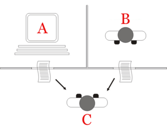 Turing test - Image: Turing test diagram