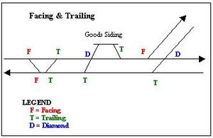 """Facing and trailing - Turnouts facing and trailing. Note that this diagram is for left-hand traffic. For right-hand traffic, invert """"F"""" and """"T""""."""