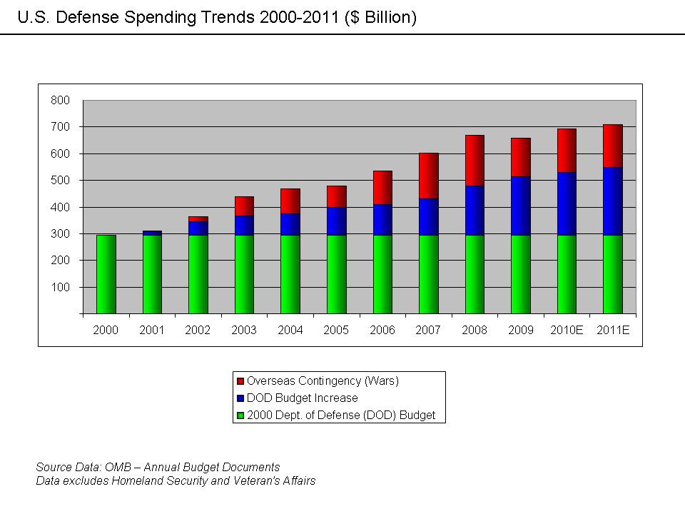 U.S. Defense Spending Trends