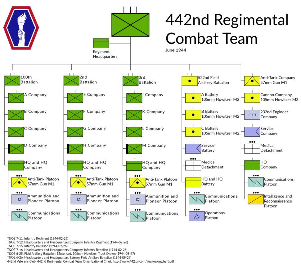 US 442nd RCT
