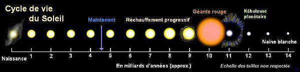 esperance de vie du soleil