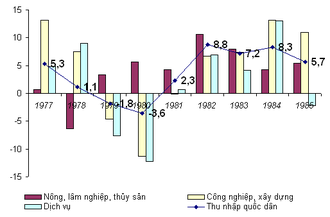 Lê Duẩn - Real national income growth in Vietnam from 1976 until 1985