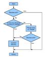 Vyvojovy diagram zarovka.png