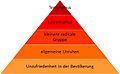 Weg zum Terrorismus pyramide.jpg