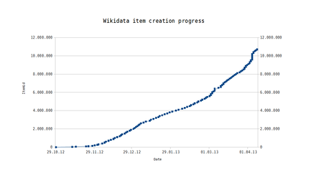 Wikidata item creation progress.png