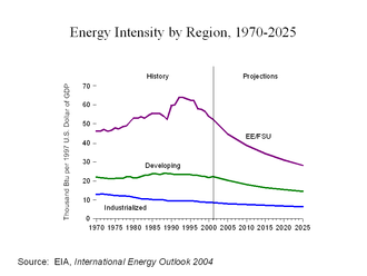 Criticism of communist party rule - According to the United States Department of Energy, the Communist states maintained a much higher level of energy intensity than either the Western nations or the Third World, at least after 1970. Energy-intensive development may have been reasonable. The Soviet Union was an exporter of oil; China has vast supplies of coal.