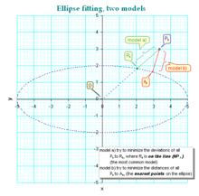 Curve fitting - Wikipedia