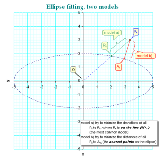 Curve fitting - different models of ellipse fitting