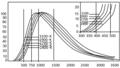 Φασματική κατανομή ακτινοβολίας πηγών πυρακτώσεως.png