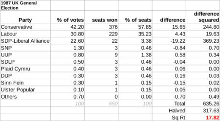 "The disproportionality of the house of parliament in the 1987 election was ""17.82"" according to the Gallagher Index, mainly between the Conservatives and the Alliance."