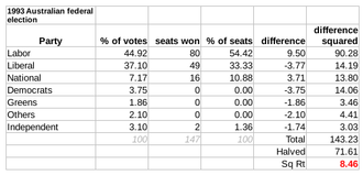 Australian federal election, 1993 - The Gallagher Index result: 8.46