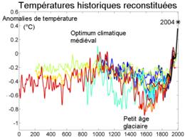 après au moins 20 posts ACE sur le réchauffement et une COP 21 qui tourne au flop 21 enfin la vérité  260px-2000_Year_Temperature_Comparison_fr