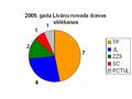 2009 vēlēšanas Līvānu novads.PNG