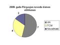 2009 vēlēšanas Pārgaujas novads.PNG