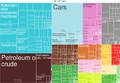 2014 United States Imports Product Treemap.png