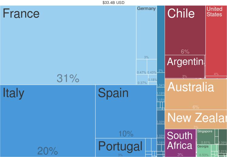 2014 Wine Countries Export Treemap