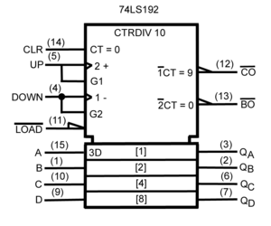 Logic gate - A synchronous 4-bit up/down decade counter symbol (74LS192) in accordance with ANSI/IEEE Std. 91-1984 and IEC Publication 60617-12.