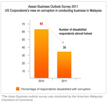 US Corporations' view on corruption in conducting business in Malaysia.