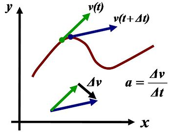 English: Acceleration as derivative of velocit...