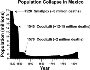 Native American disease and epidemics - Graph of population decline in central Mexico caused by successive epidemics
