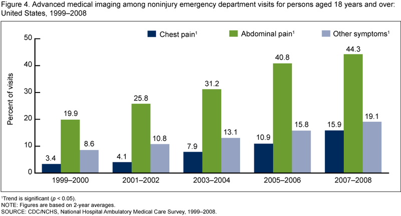 File:Advanced medical imaging during noninjury ED visits.png