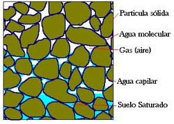 Tipos de líquido en el suelo.