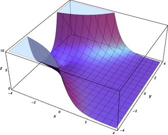 Airy function - Image: Airy Ai Abs Surface