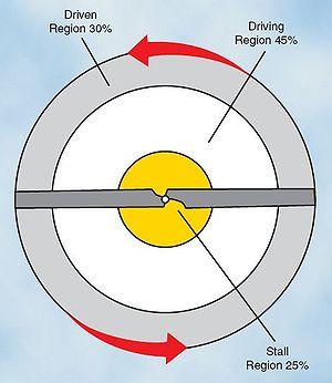 Autorotation - Blade regions in vertical autorotation descent.