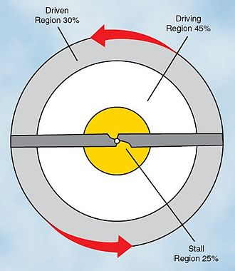 Autorotation - Blade regions in vertical autorotation descent.