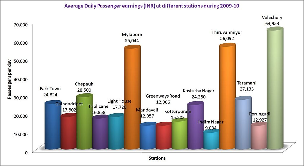 Bar Of Pie Chart: Avg daily passenger earnings at different stations of MRTS ,Chart