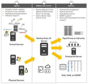 Backup Exec - An illustration of the Backup Exec platform